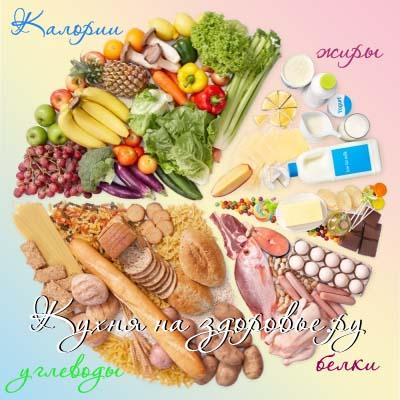 Калорийность продуктов питания - таблица